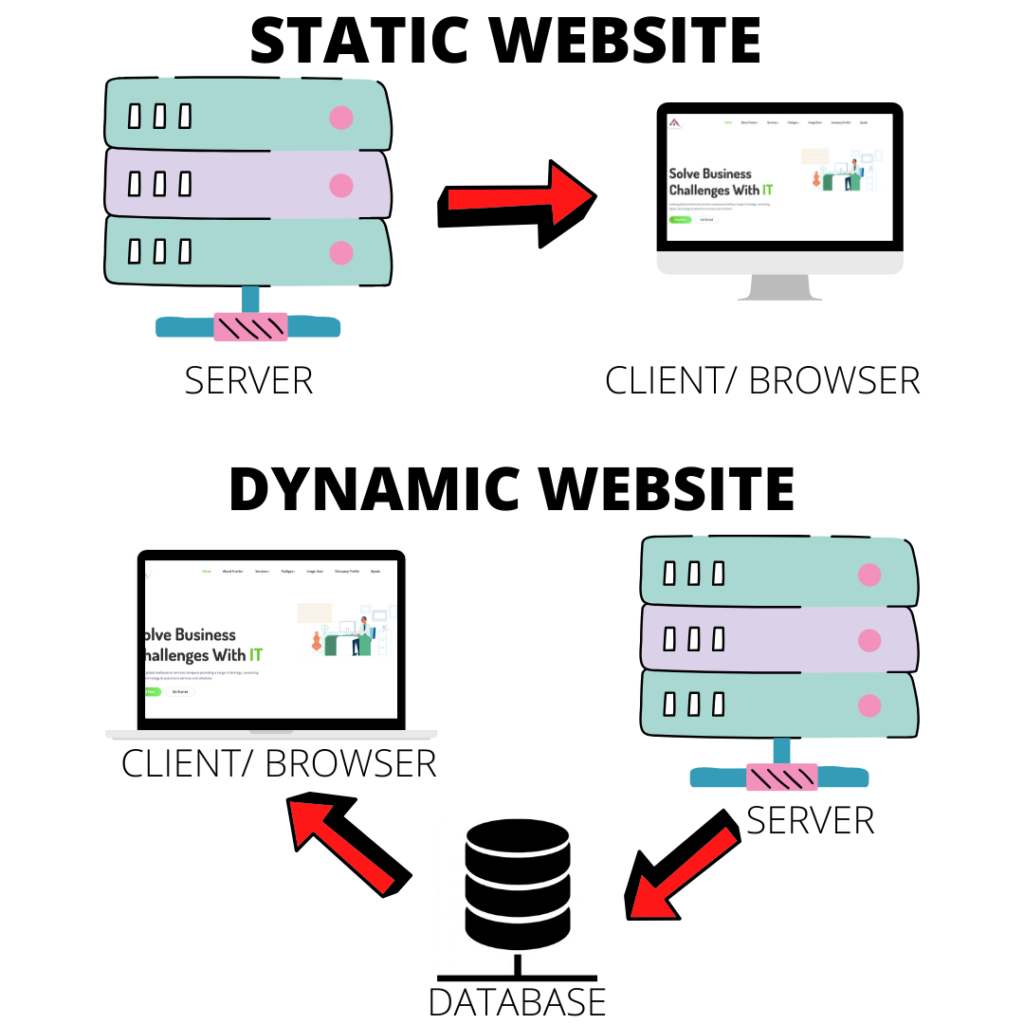 WEBSITE-DESIGN-AND-DEVELOPMENT-DIFFERENCE